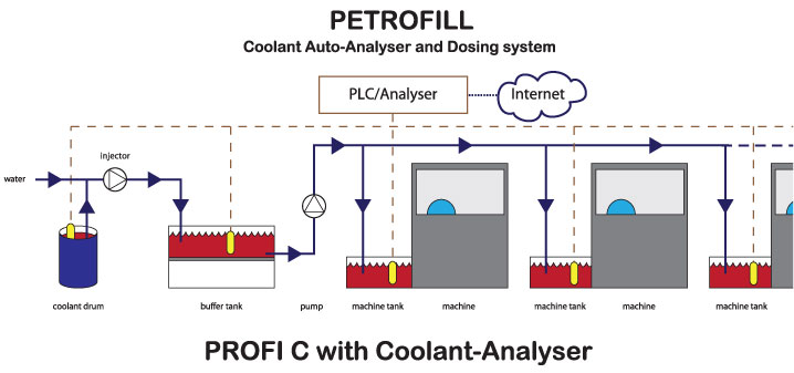 petrofill coolant auto-analyser and dosingsystem with coolant-analyser